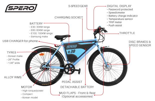 Spero No Pedalling Charge And Go Electric Bike By Milltex