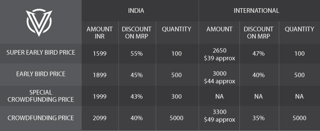Crowdfunding in India